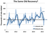 The good news and the bad news: The recovery is the same as ever