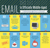 Email is officially middle-aged! (infographic)